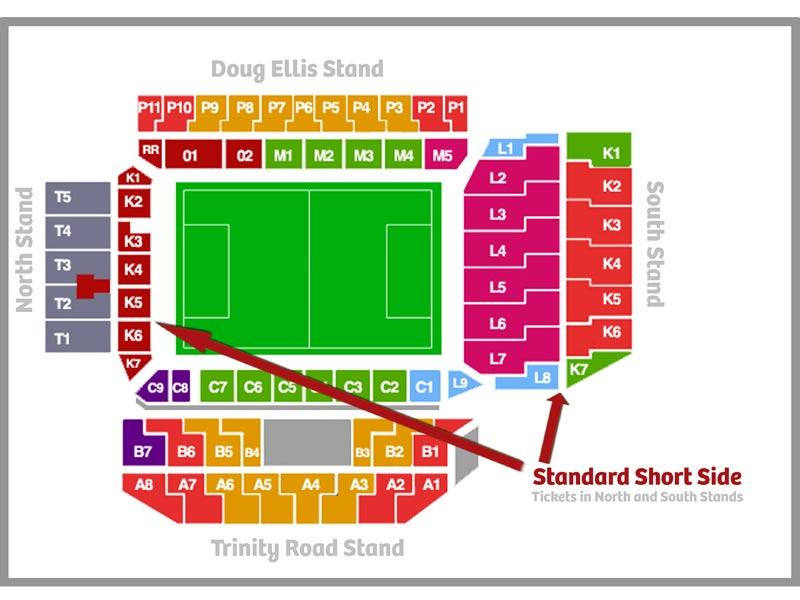 Arenaoversigt Villa Park